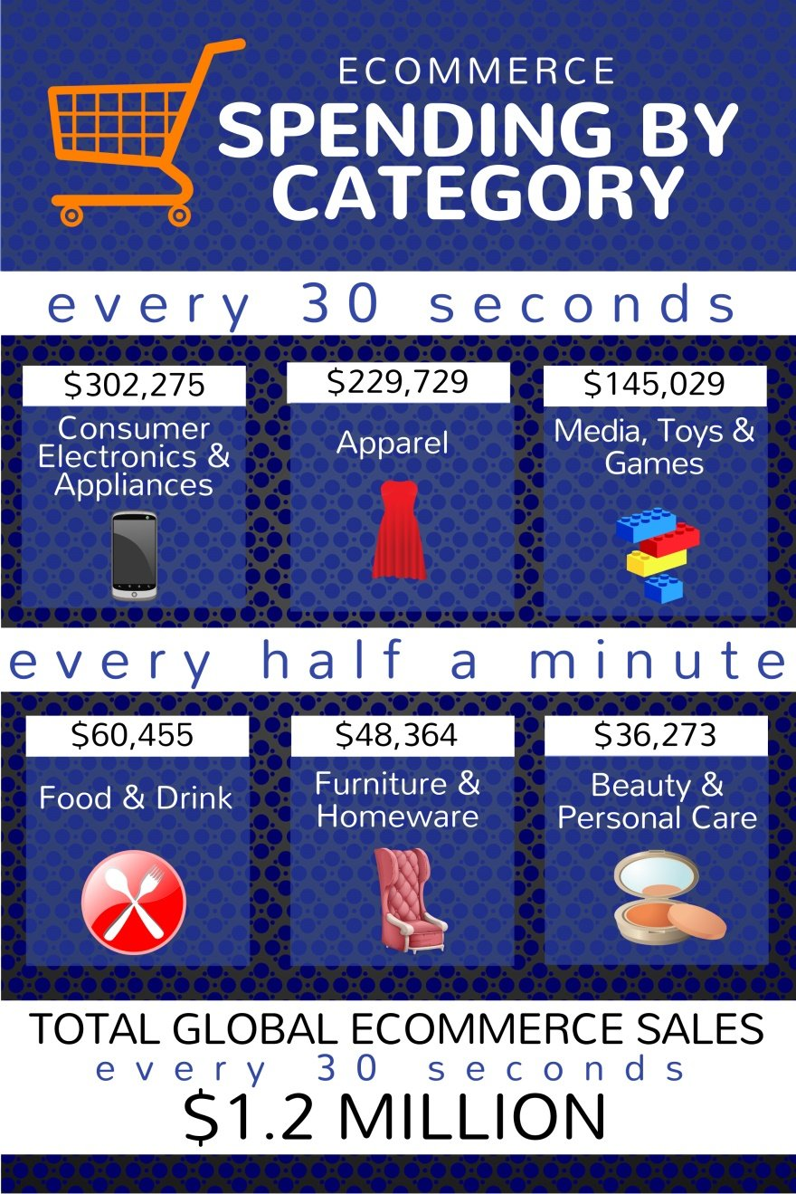 E-commerce Spending By Category